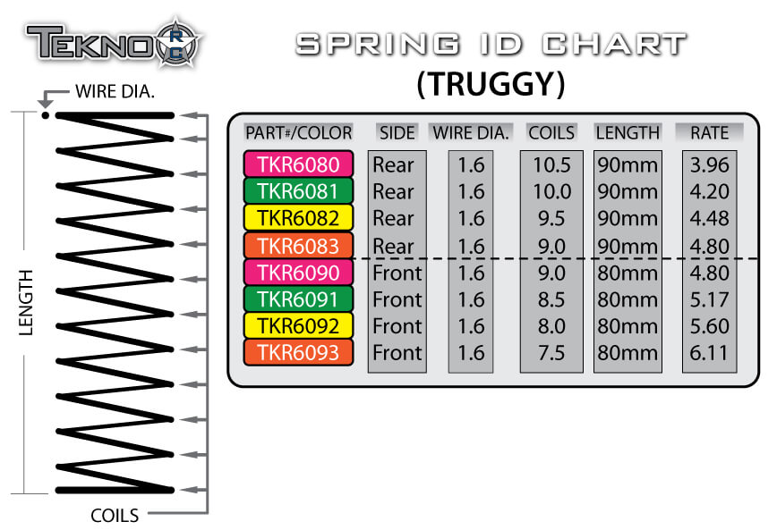 SpringChart_Truggy2